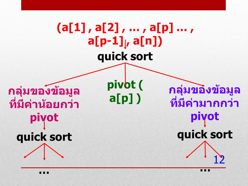 (a[1] , a[2] , … , a[p] … , a[p-1] , a[n])